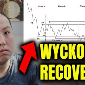BITCOIN RECOVERY - DUE TO WYCKOFF ACCUMULATION??